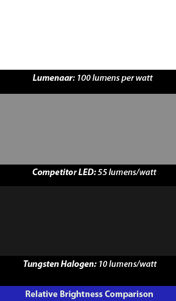 Lumens per watt comparison
